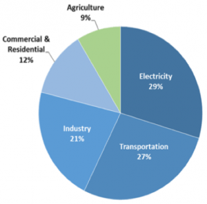 Major greenhouse gas emissions by commercial sector from 1990-2015 are: 29% electricity, 27% transportation, 21% industry, 12% commercial & residential, and 9% agriculture